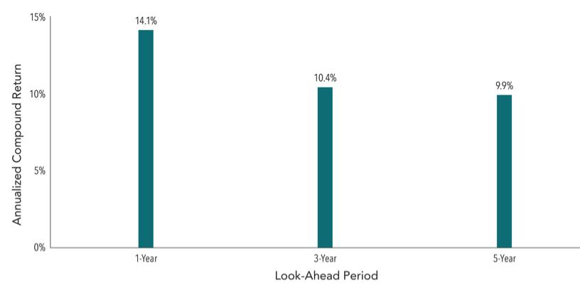 avg_annualized_returns